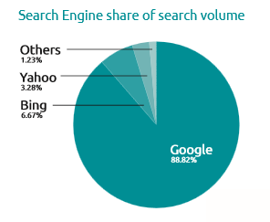 Search engine share of search volume
