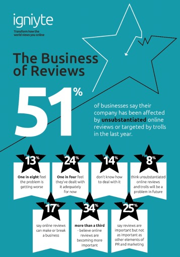 The Business of Reviews