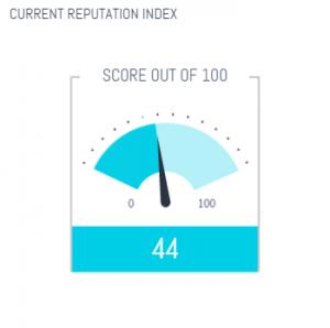 Current reputation index