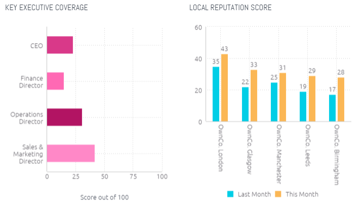 Key executive coverage and local reputation score