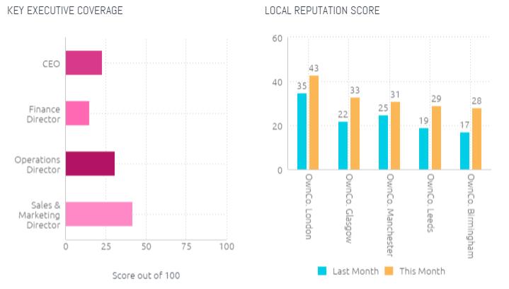 Key executive coverage and local reputation score