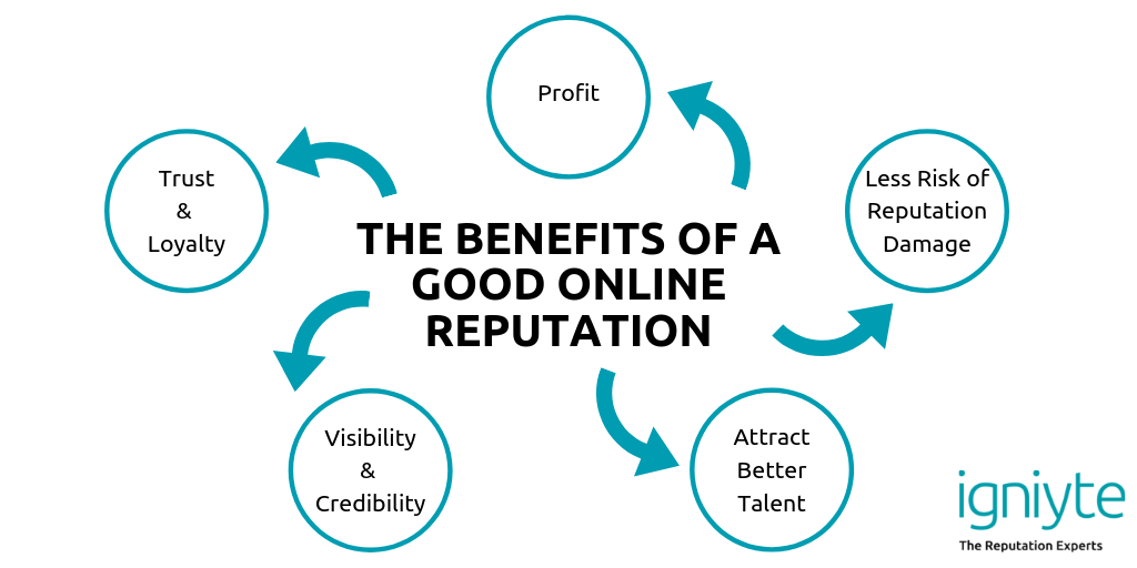 what are the benefits of a good online reputation