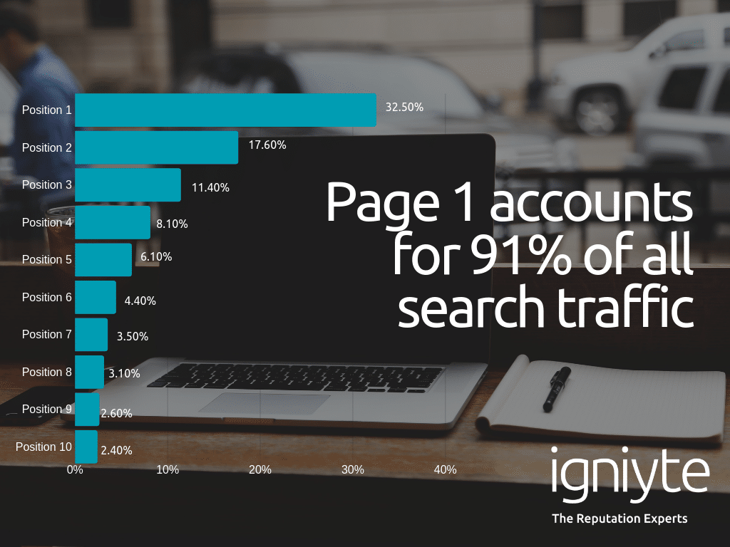 page 1 accounts for 91 percent of all clicks - remove content from google